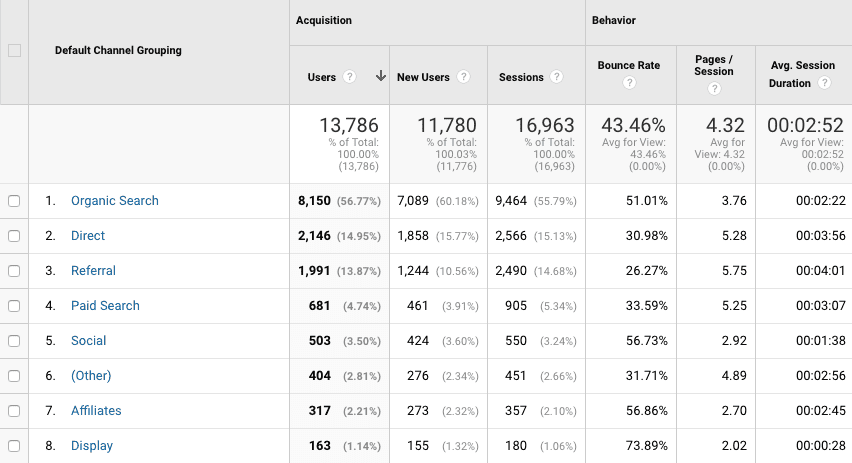Bounce rates are a website traffic metric